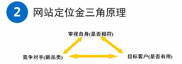 赣州SEO服务教你如何给网站定位