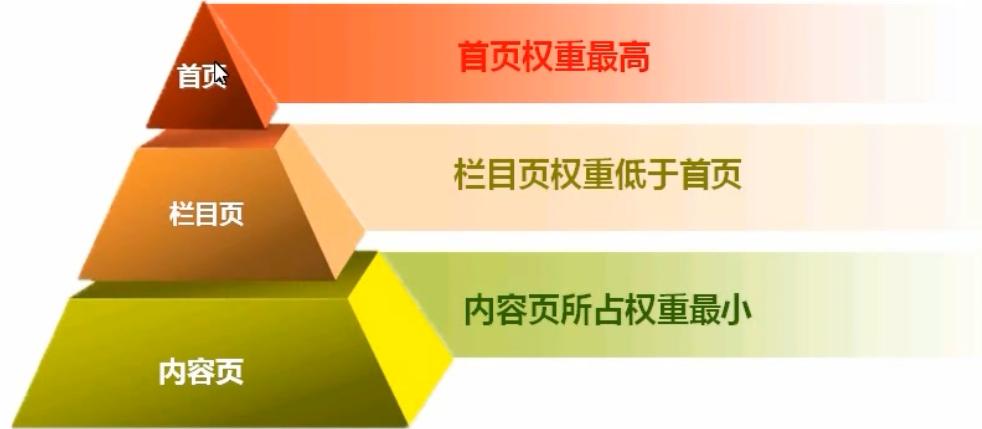 赣州SEO告诉你什么是网站的权重
