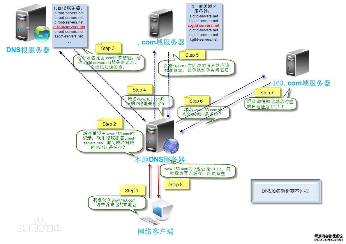 什么是域名解析?