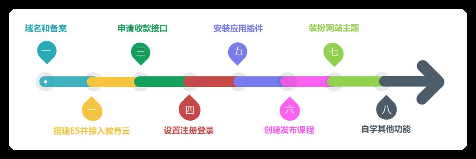 EduSoho网站初次建设的操作步骤